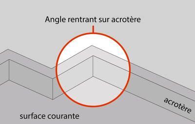 Angle rentrant sur acrotère