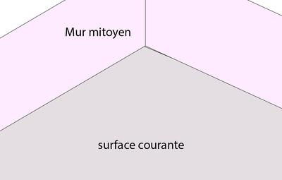 Schéma d'angle rentrant sur mur mitoyen