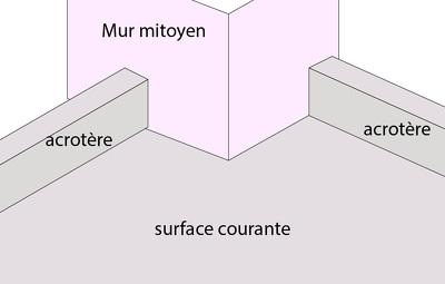 Schéma d'angle sortant sur mur mitoyen